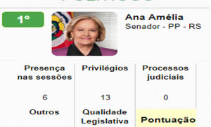 Ranking que avalia desempenho dos 594 parlamentares do Congresso é liderado pela senadora Ana Amélia