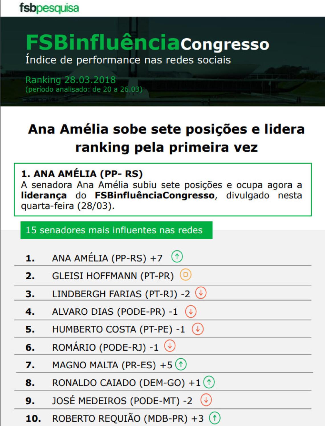 Senadora Ana Amélia lidera índice FSB Influência Congresso