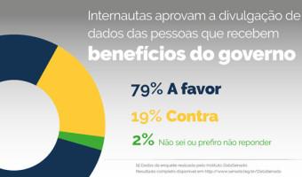 Maioria dos internautas apoia projeto que amplia transparência na concessão de benefícios sociais