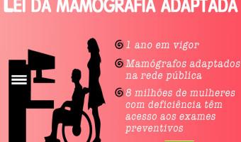 Lei da Mamografia Adaptada completa um ano em vigor